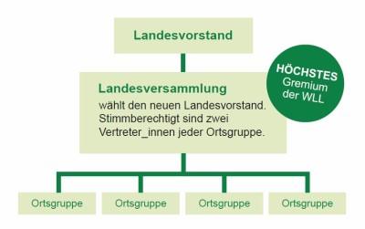 Landesversammlung ab 2013/2014