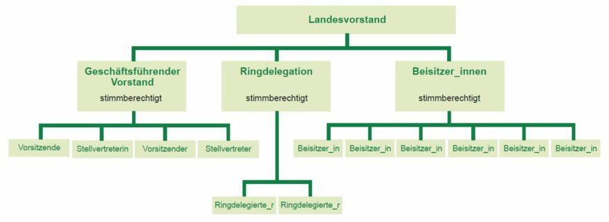 Zusammensetzung-Landesvorstand ab 2016